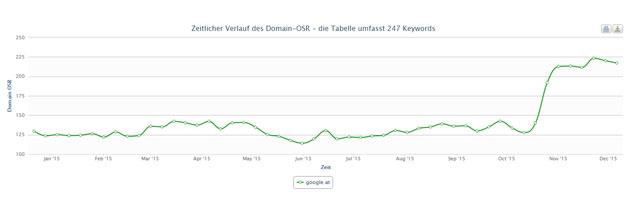 SEO Wien - Ranking Erfolg für Suchmaschinenoptimierung
